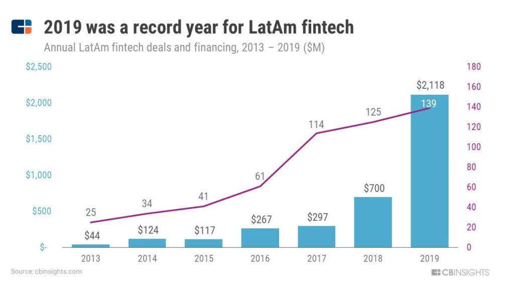 Crecimiento de inversión en startups de América Latina en el 2019 y 2020