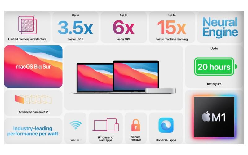 M1 procesador Apple Silicon para Mac