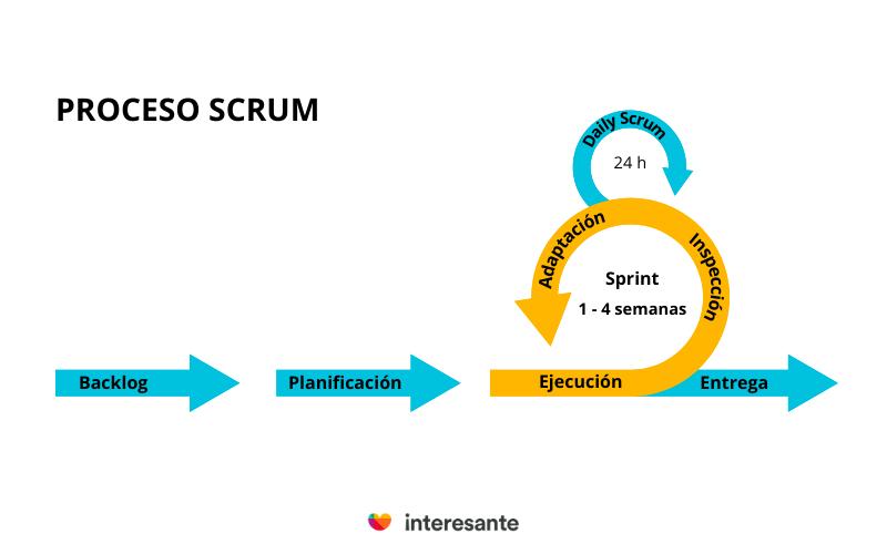 proceso scrum