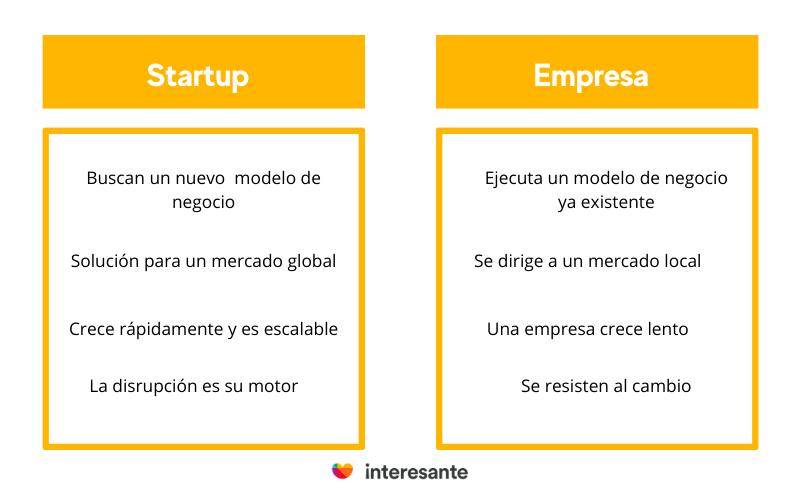 Diferencia entre Startup y Empresa