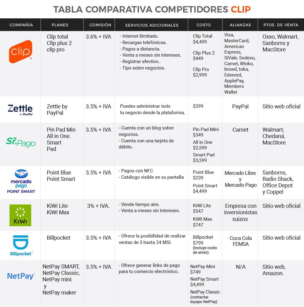 Tabla comparativa competidores Clip