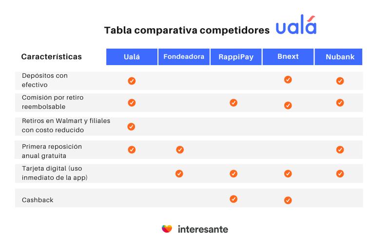 tabla comparativa competidores ualá